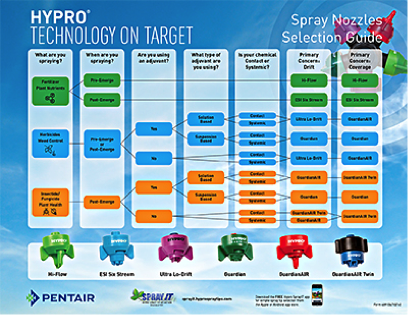 Hypro's Spray Nozzle Guide