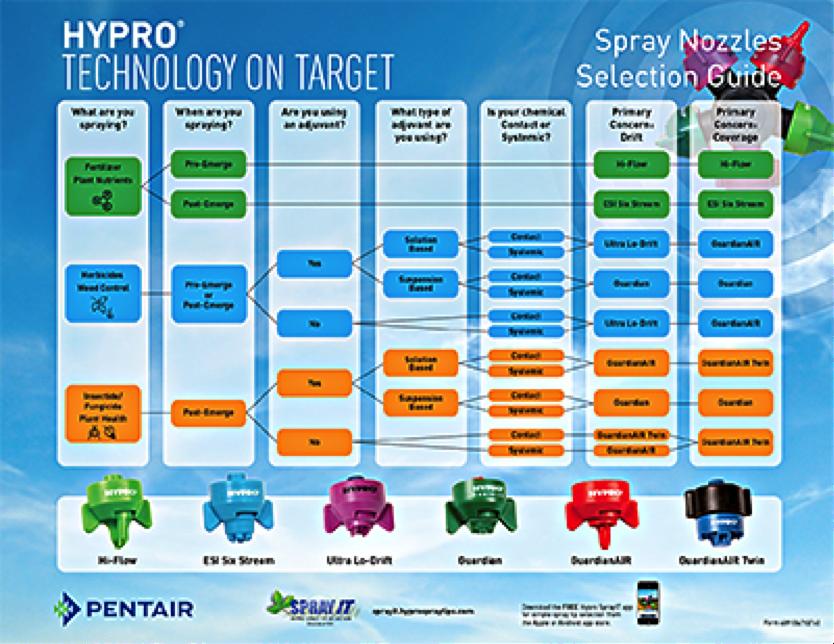 Hypro's Spray Nozzle Guide