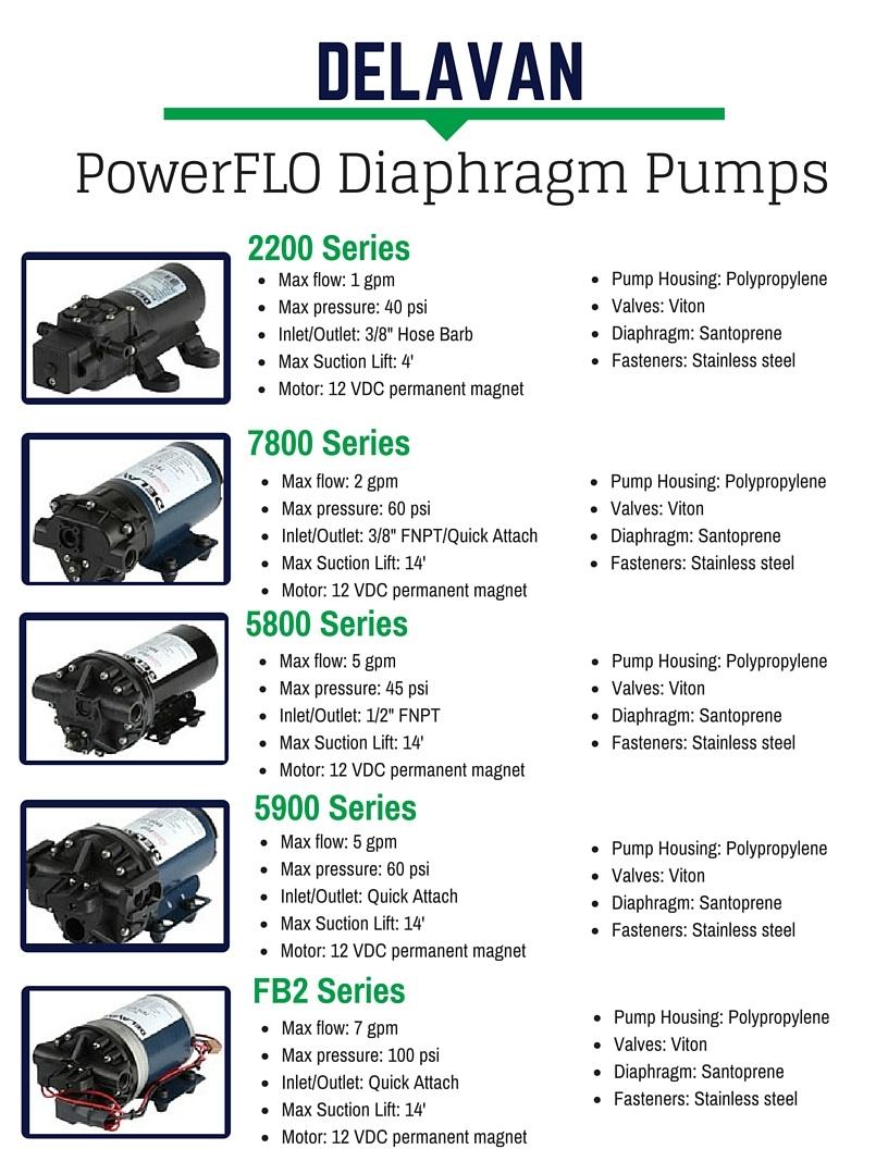 DELAVAN_PowerFLO_pumps.jpg