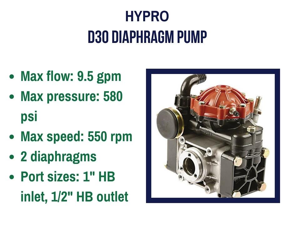 The sprayer depot blog hypro d30 pump hyprod301 1g ccuart Gallery