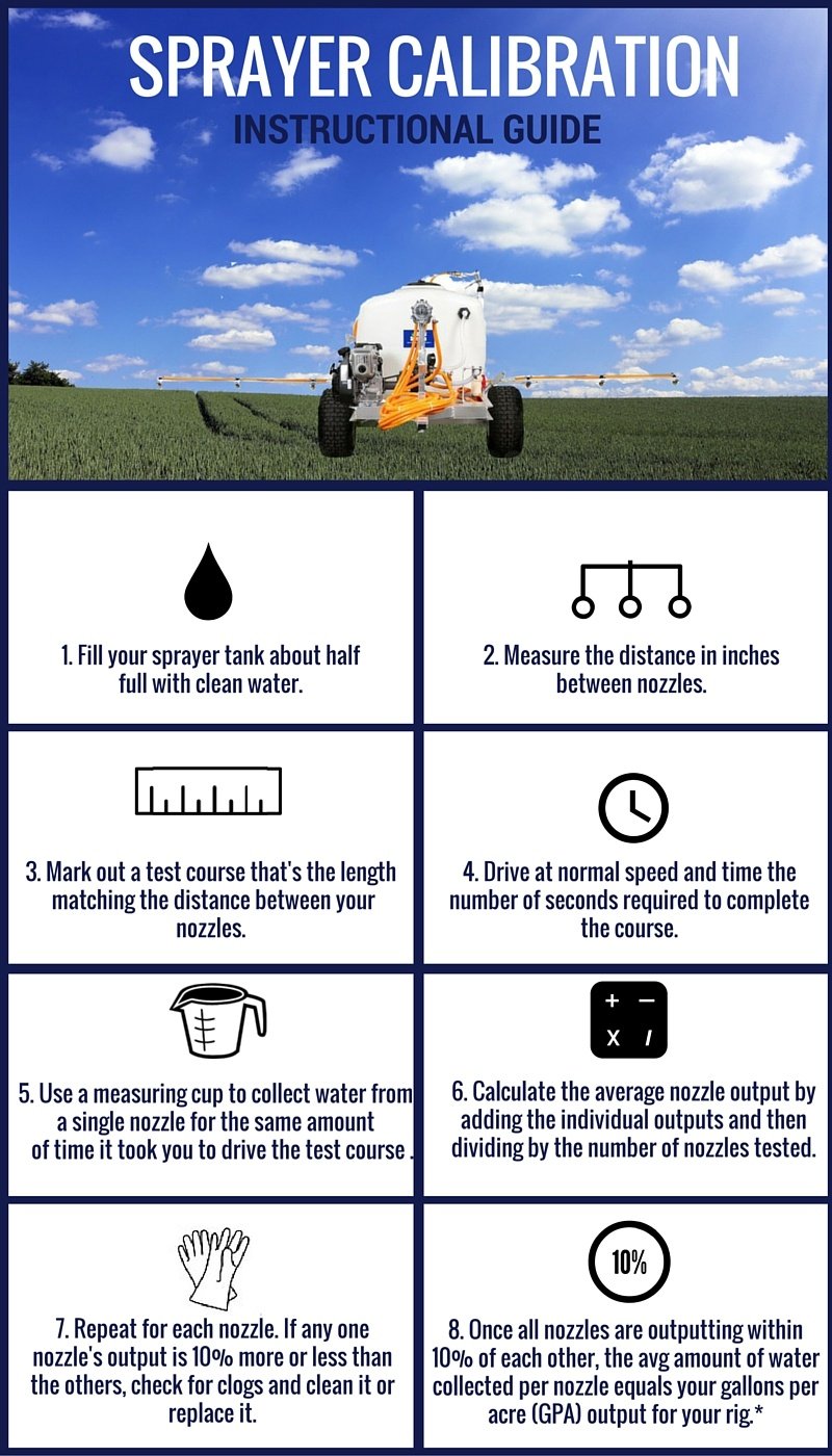 steps-to-calibrating-your-sprayer.jpg