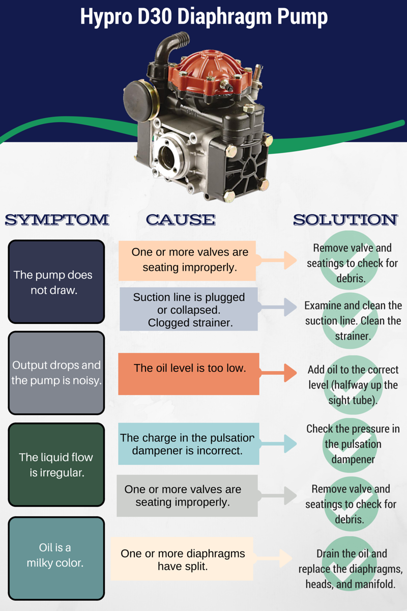 The sprayer depot blog diaphragm pump we receive many calls and emails from customers requesting help troubleshooting the hypro d30 diaphragm pump in this post weve updated some information ccuart Images